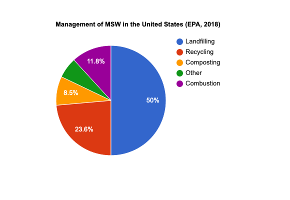 MSW pie chart